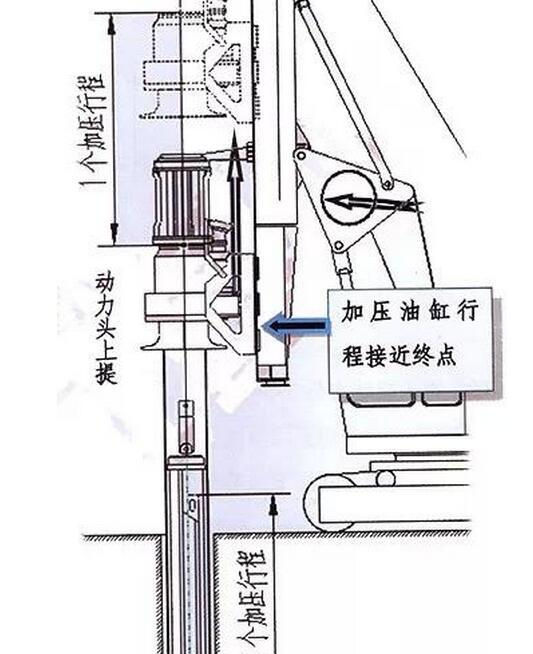 图解旋挖钻机锁杆的使用原理.jpg